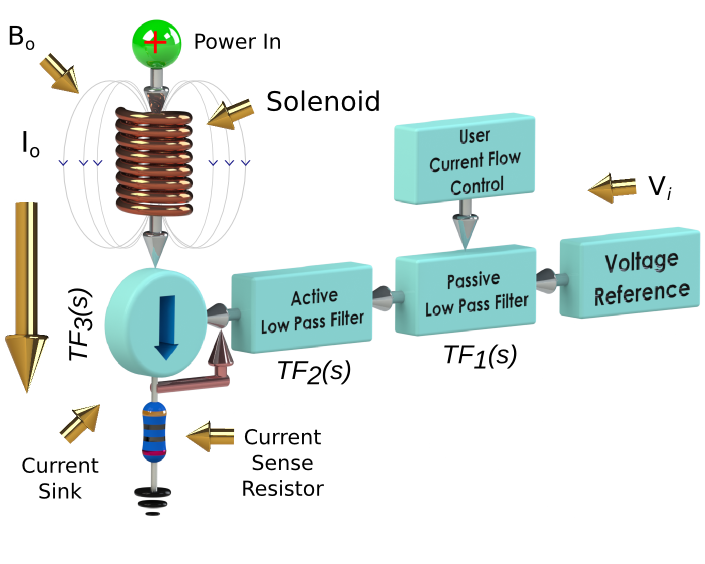 Hyperpolarization Voltage Controlled Current Source